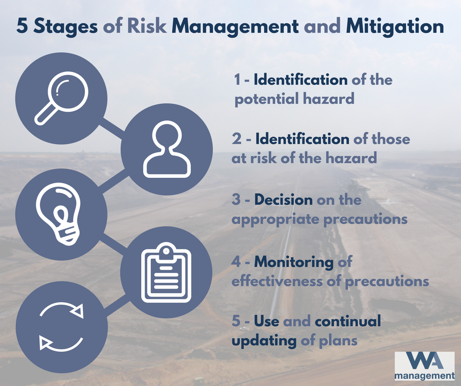 "Text which reads ""5 Stages of Risk Management and Mitigation: 1 - Identification of potential hazard; 2 - Identification of those at risk of the hazard; 3 - Decision on the appropriate precautions; 4 - Monitoring of effectiveness of precautions; 5 - Use and continual updating of plans"", in a blue font alongside illustrations of a magnifying glass, a person, a light-bulb, a clipboard, and a refresh symbol."
