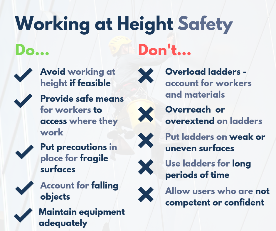 """Text which reads """"Working at Height Safety. Do… Avoid working at height if feasible Provide safe means for workers to access where they work Put precautions in place for fragile surfaces Account for falling objects Maintain equipment adequately Don't… Overload ladders – account for workers and materials Overreach or overextend on ladders Put ladders on weak or uneven surfaces Use ladders for long periods of time Allow users who are not competent or confident"""""""