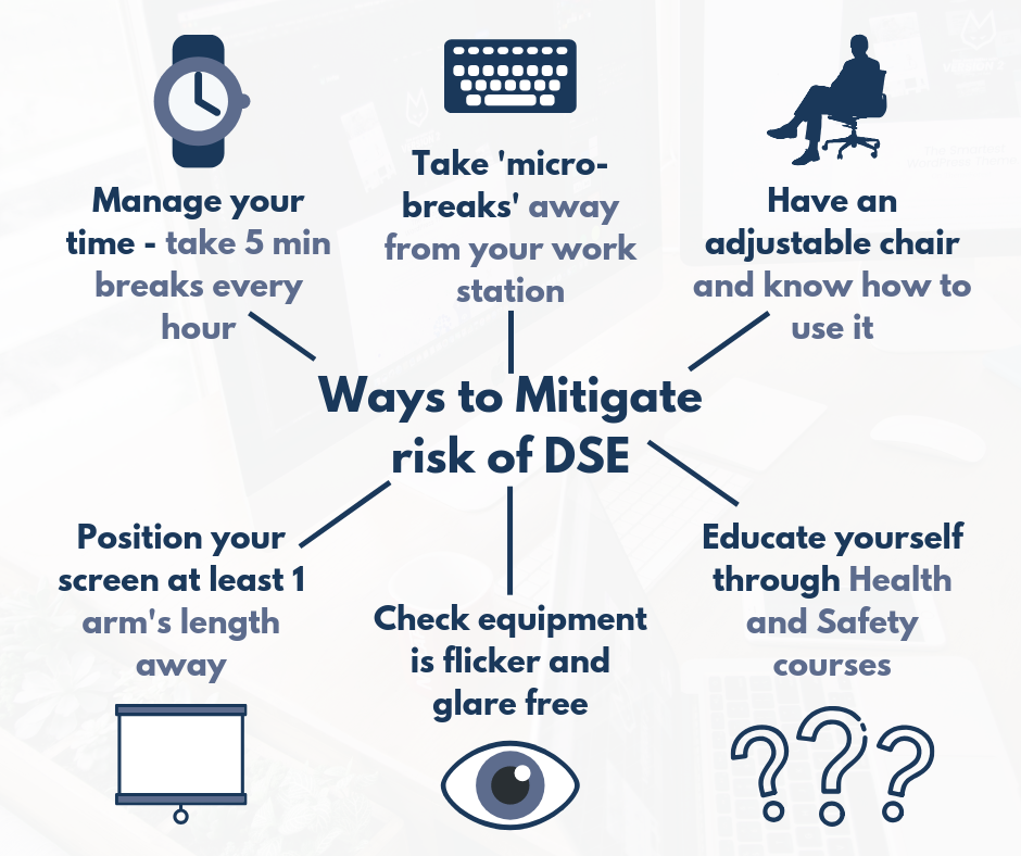 A mind map explaining ways to mitigate risk of DSE, including the text: Manage your time – take 5 min breaks every hour; Take 'micro-breaks' away from your work station; Have an adjustable chair and know how to use it; Educate yourself through Health and Safety courses; Check equipment is flicker and glare free; Position your screen at least 1 arm's length away.