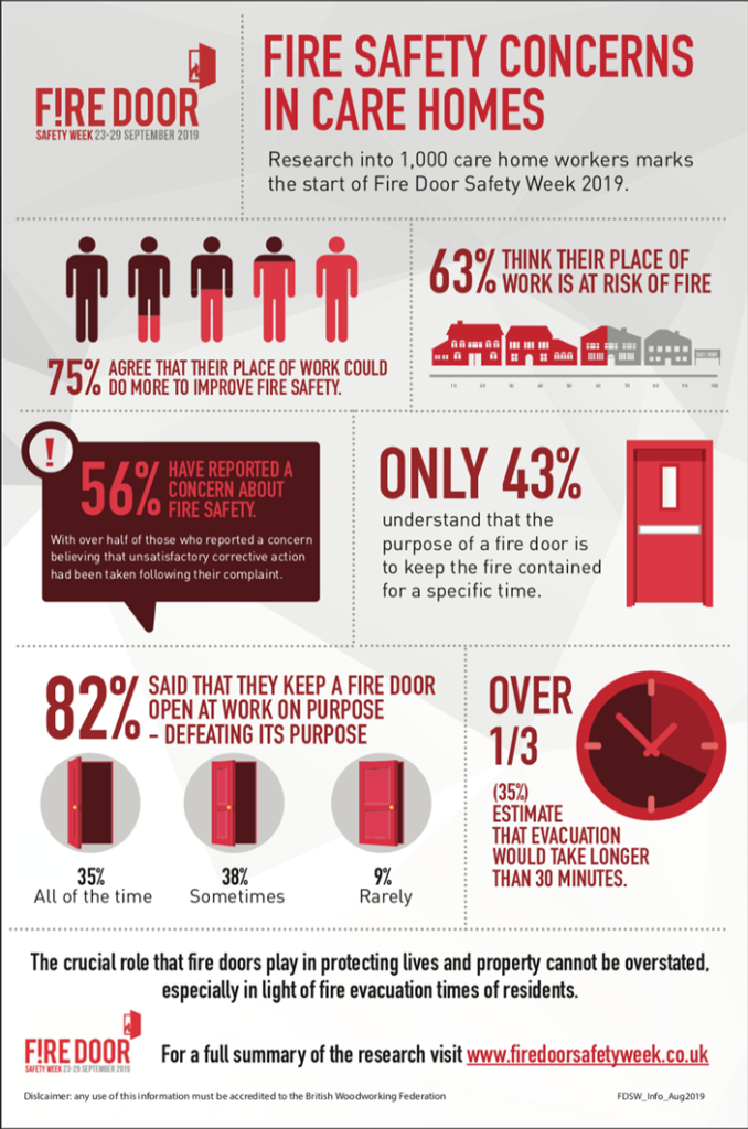 Statistics about Fire Door Safety