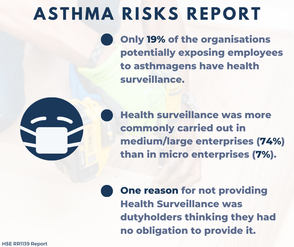 Findings of an Asthma Risks report by the HSE in a blue font, against a white background and a blue and white image of a mask-wearing face.