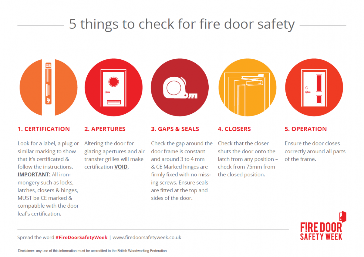 Fire Things to Check for Fire Door Safety