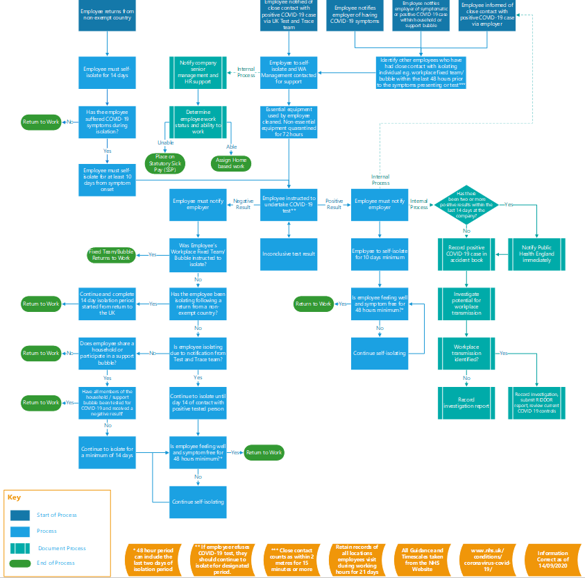 COVID-19 Workplace Management Flowchart