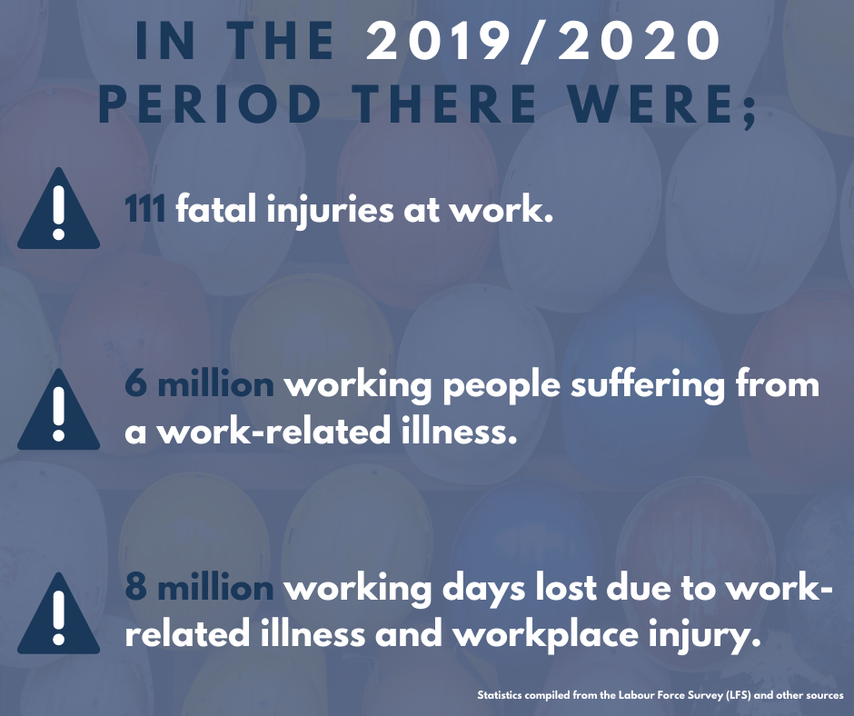 A graphic highlighting statistics by the HSE on annual injury and ill-health in the workplace.