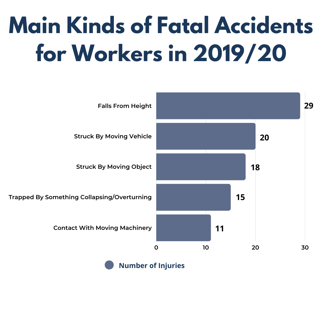 A graph showing the 'Main Kinds of Fatal Accidents for Workers in 2019/20'.