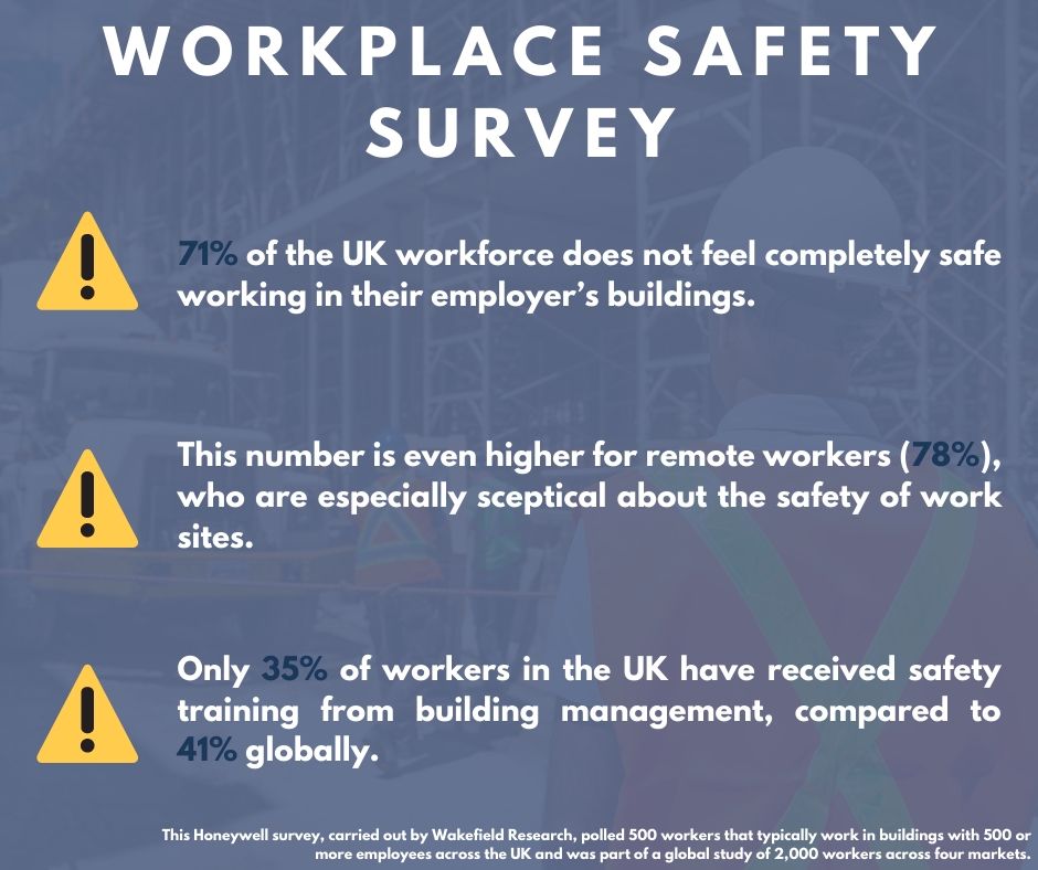 A graphic showing the key results of a workplace safety survey by Honeywell.