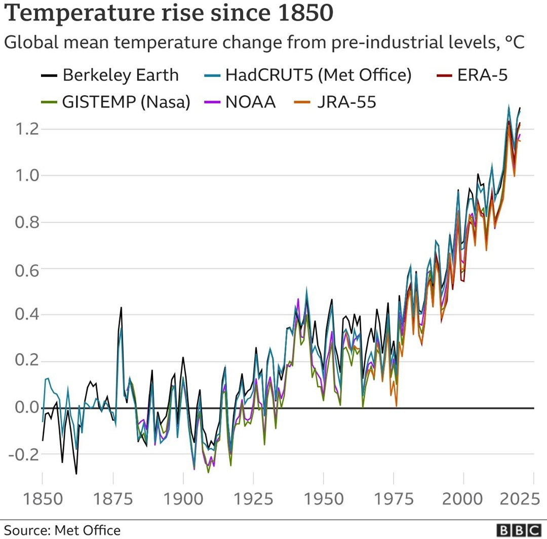 A graph from the Met Office showing rising temperatures since 1850.