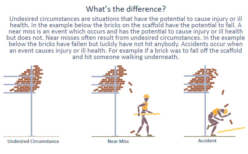 A graphic explaining the difference between accidents, near misses and undesired circumstances.