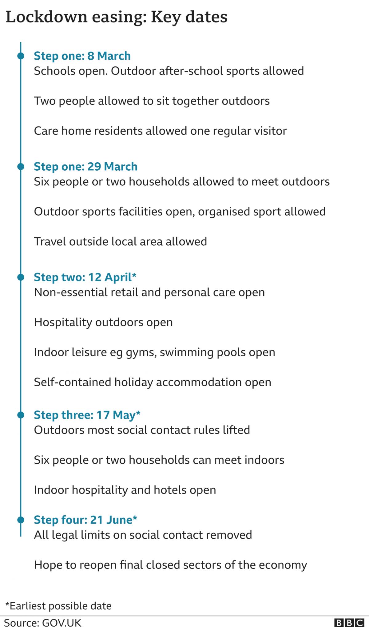 Key dates in easing the lockdown in England