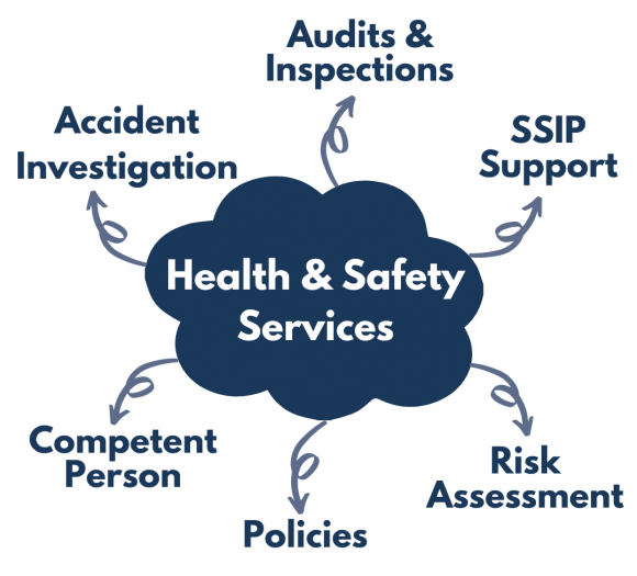 Training mindmap that includes the following: Accident Investigation, Audits & Inspections, SSIP Support, Risk Assessment, Policies, Competent Person
