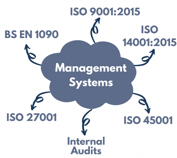 Management Systems mindmap that includes the following: BS EN 1090, ISO 9001:2015, ISO 14001:2015, ISO 45001, Internal Audits and ISO 27001.