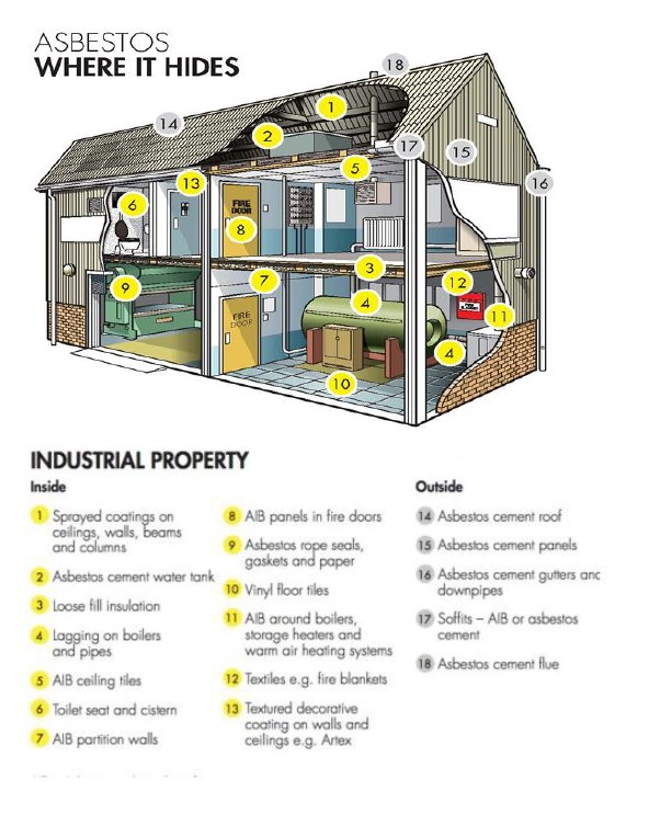 A diagram showing where Asbestos hides in industrial properties.
