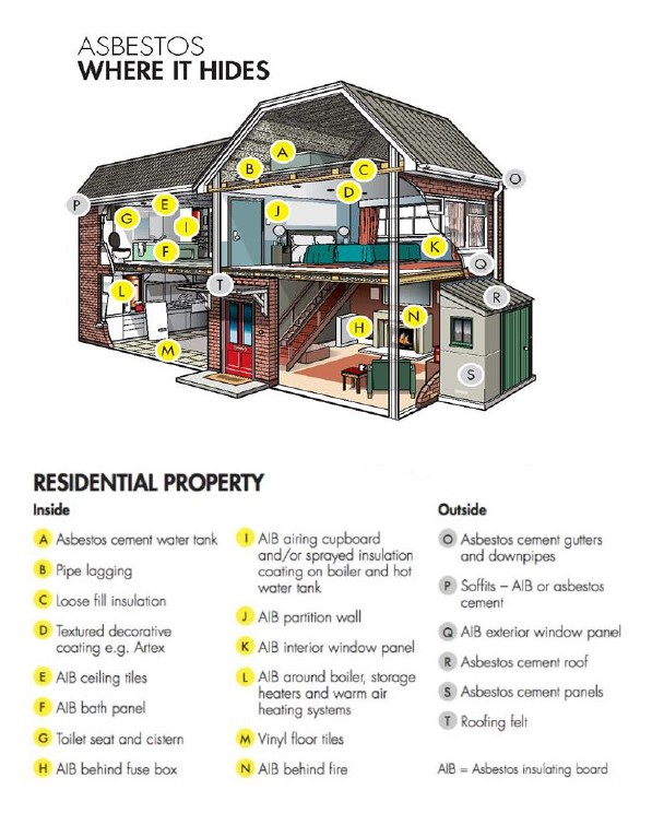 A diagram showing where Asbestos hides in residential properties.