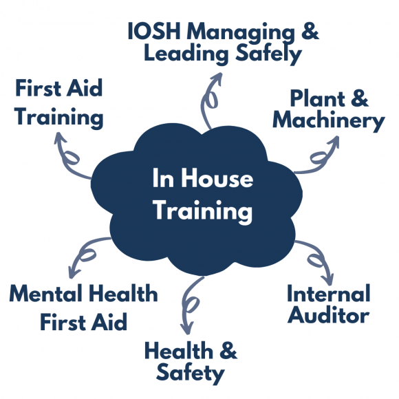 In House Training mindmap that includes the following: First Aid Training, IOSH Managing & Leading Safely, Plant & Machinery, Internal Auditor, Health & Safety, Mental Health First Aid..