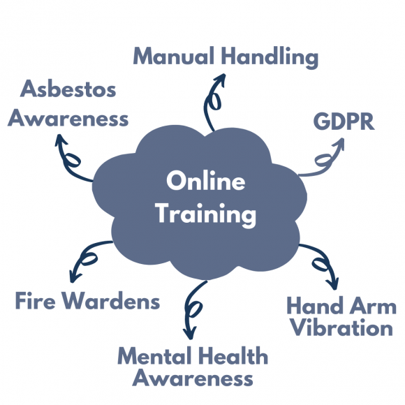 Online Training mindmap that includes the following: Manual Handling, GDPR, Hand Arm Vibration, Mental Health Awareness, Fire Wardens and Asbestos Awareness.