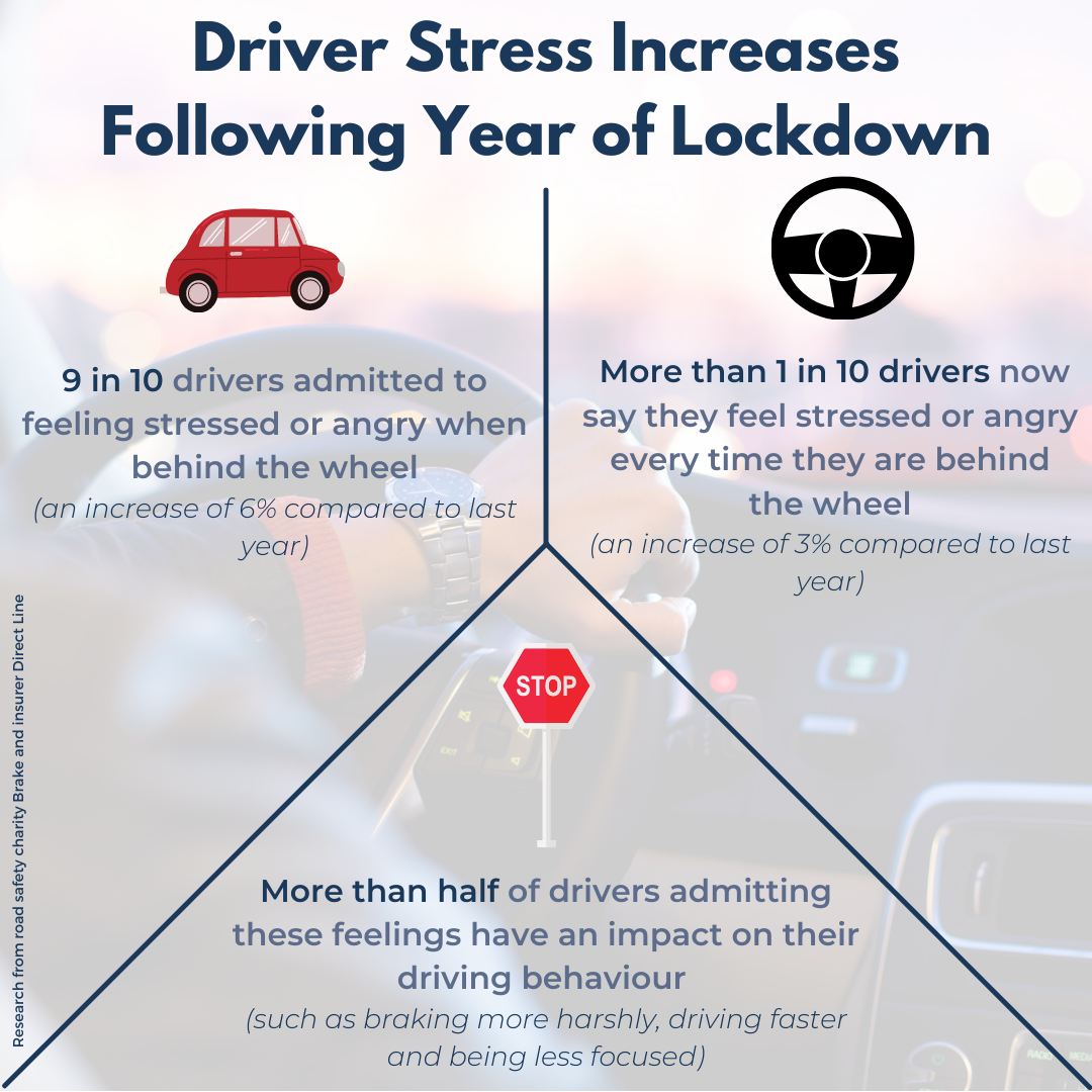 Graphic showing the results of research into driver stress following a year of lockdown