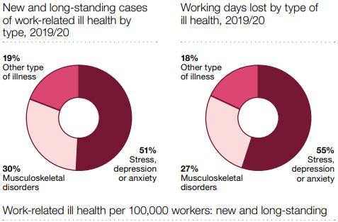 HSE statistics on Work-Related Ill Health in 2019/20