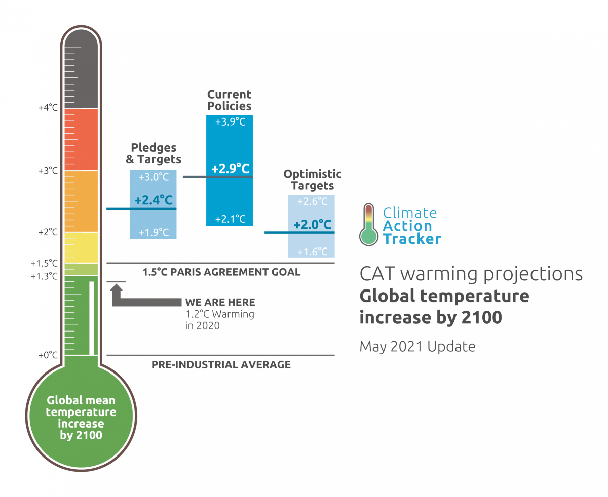 Climate Action Tracker Warming Projections May 2021 Update for global temperature increase by 2100.