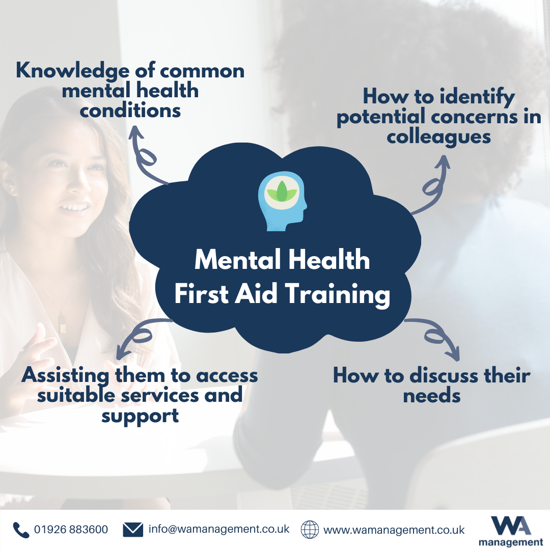 WA Management Mental Health First Aid mindmap which shows what the course covers: Knowledge of common mental health conditions; How to identify potential concerns in colleagues; How to discuss their needs and Assisting them to access suitable services and support.