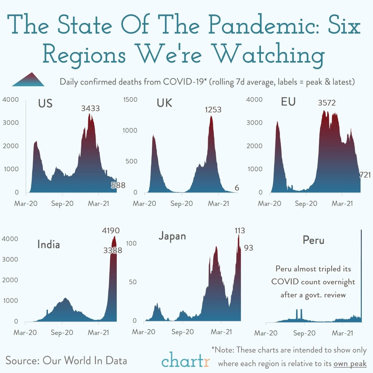 Chartr Daily graph titled 'The State of the Pandemic Regions We're Watching' which compares COVID-19 death rates in the US, UK, EU, India, Japan and Peru.
