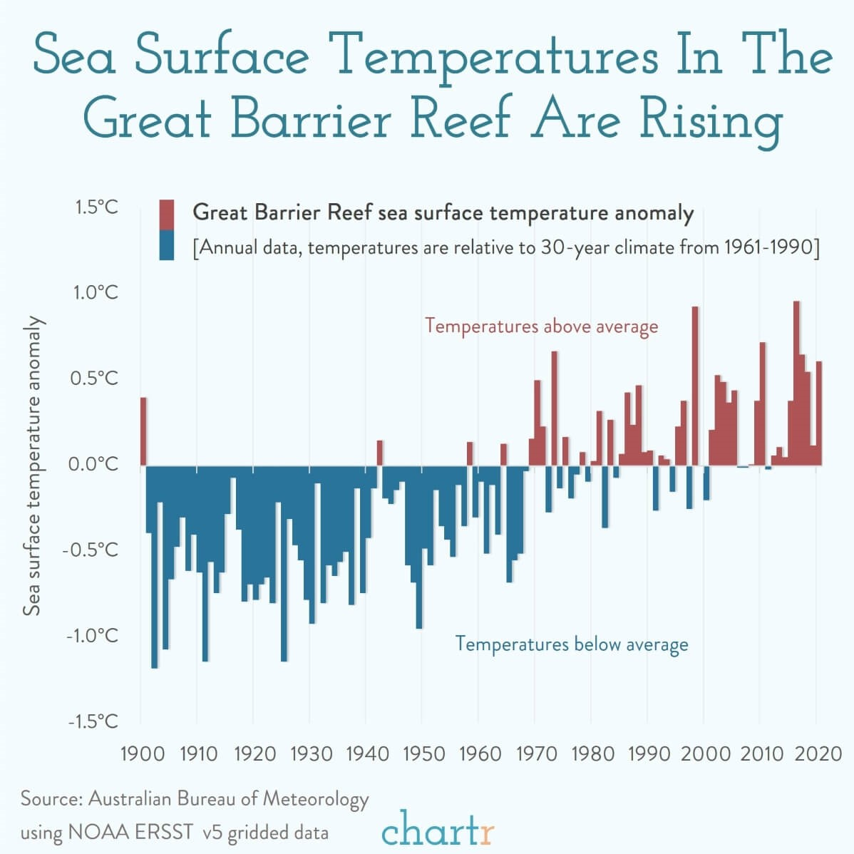 A graph from Chartr that shows steadily rising temperatures in the Great Barrier Reef from 1900 to 2020