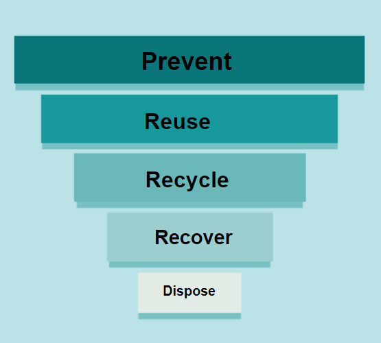 The Waste Hierarchy which involves the following steps: Prevent, Reuse, Recycle, Recover and Dispose