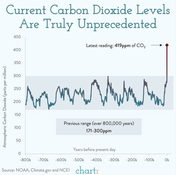 A graph showing carbon dioxide levels in the atmosphere over the last 800,000 years.