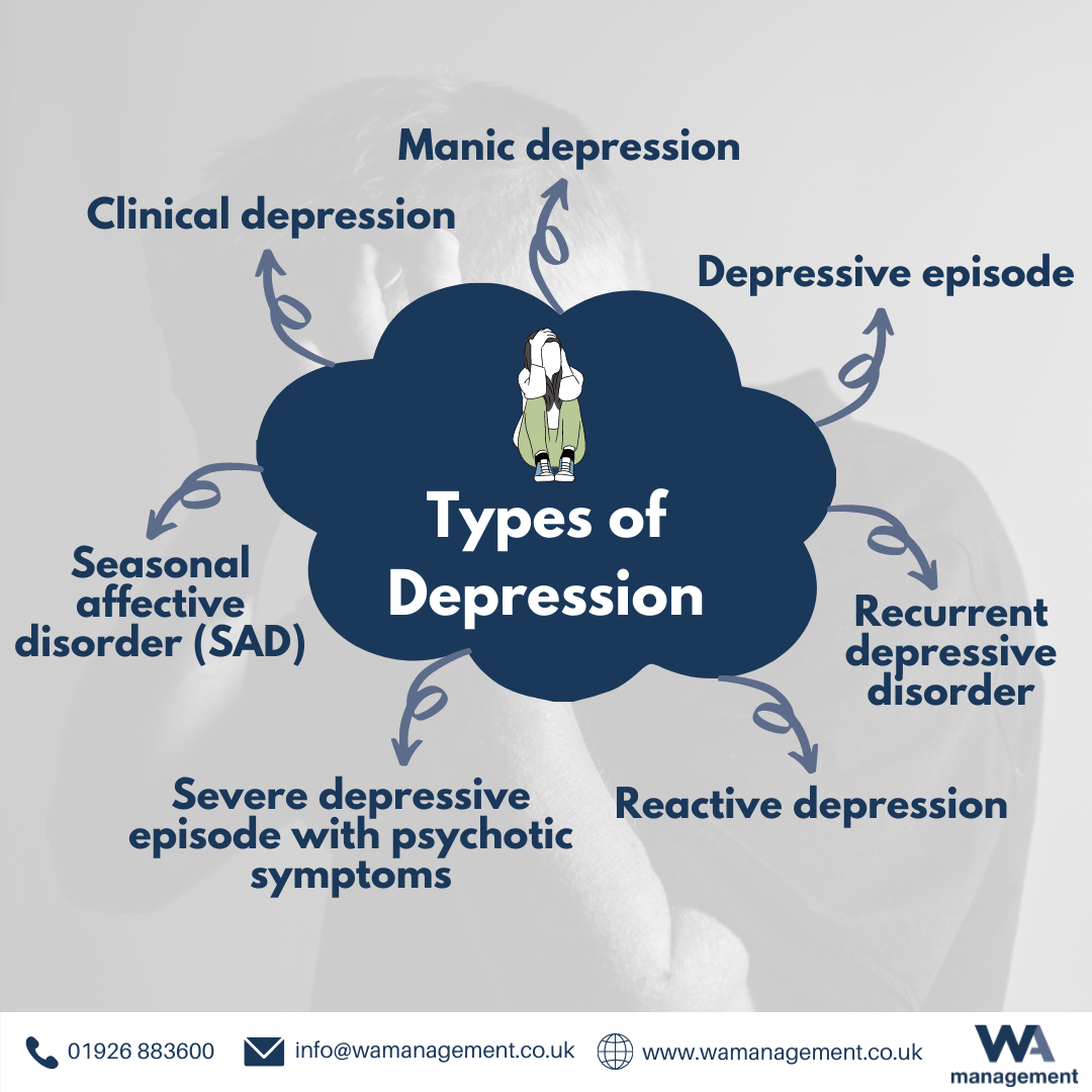A mindmap showing 7 types of depression.