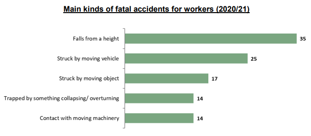 A graph from the HSE showing the main kinds of fatal accidents for workers (2020/21).