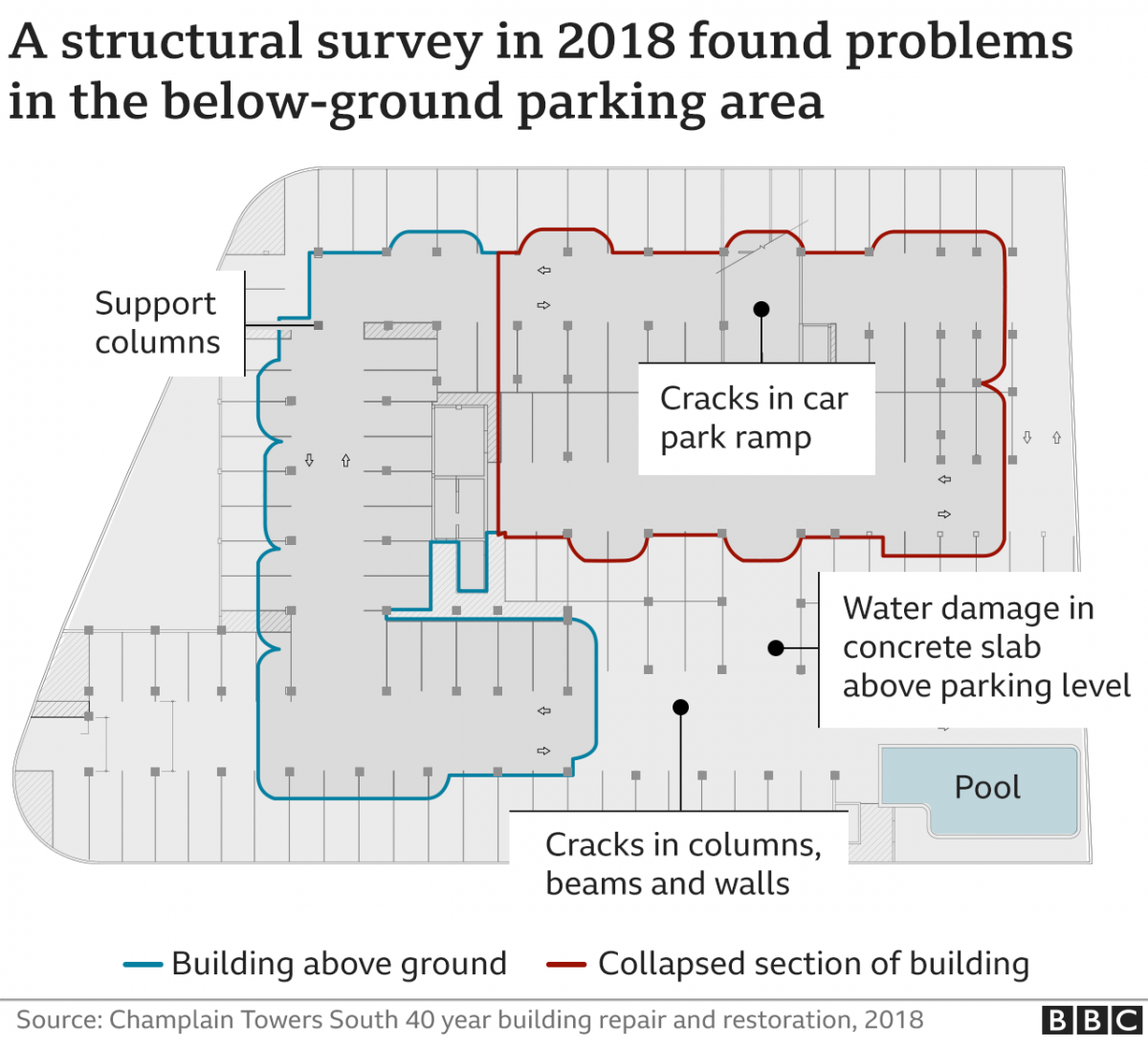 An illustration showing problems in th ebelow-ground parking area of Champlain Towers South as revealed in 2018 report. This building collapsed on 24th June 2021.